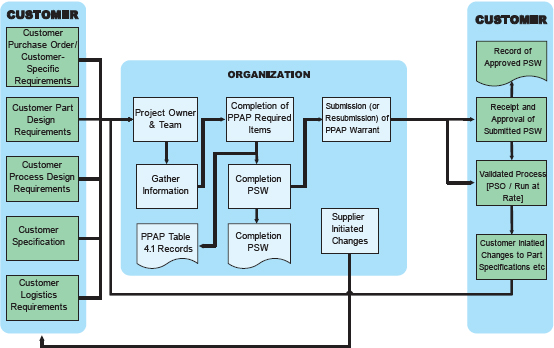 hch bearing kanban process flow diagram process flow diagram ppap