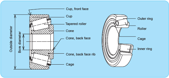 Tapered Roller Bearing Diagram on transmission wiring diagram
